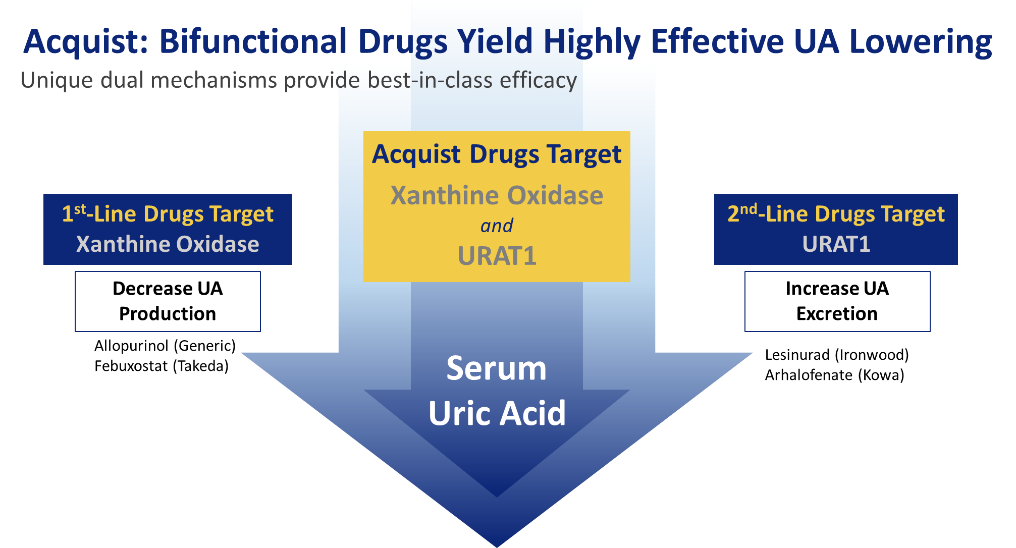 Treatment for elevated uric acid